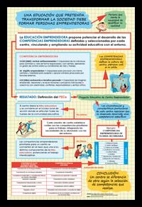 Poster Unitat Educació Emprenedora